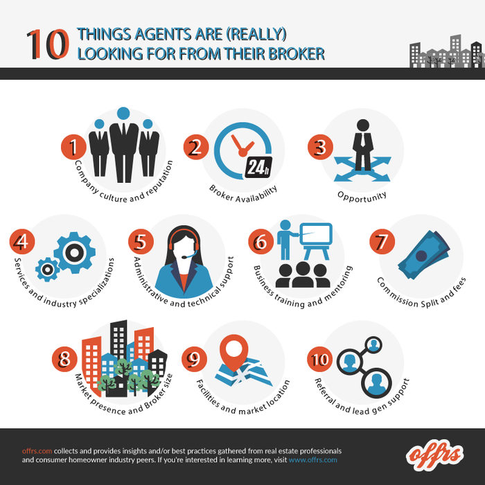10 Things agents are (really) looking for from their broker (an offers real estate agent poll)