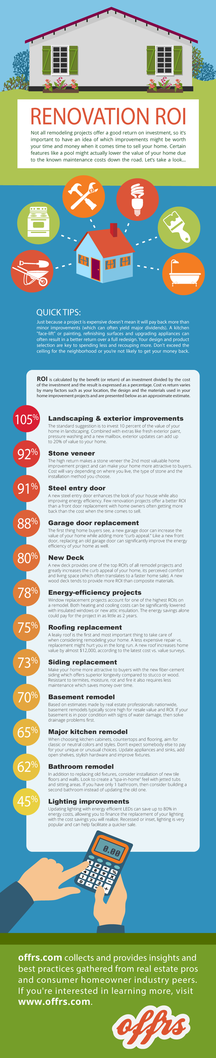 offrs reviews agent feedback on home renovation ROI (a list of the most important projects)!